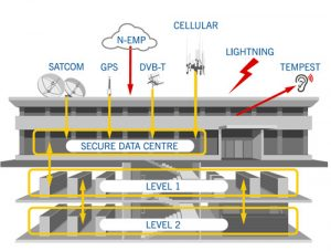 Secure communication links for a network data centre