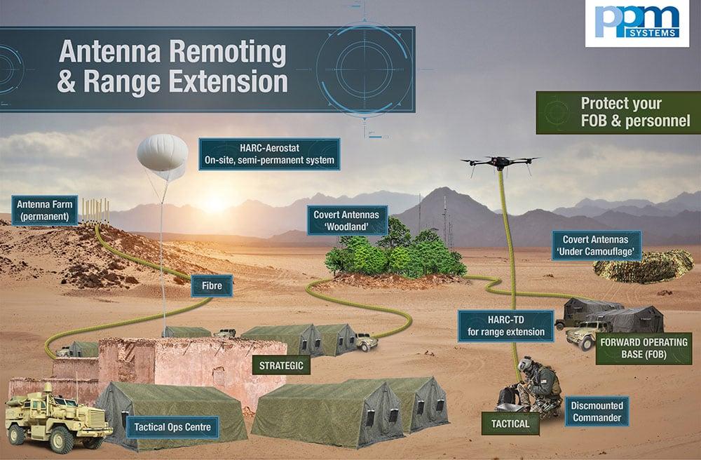 Antenna Radio Range Extension - PPM Systems