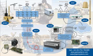 PPM Systems SIGINT system design example