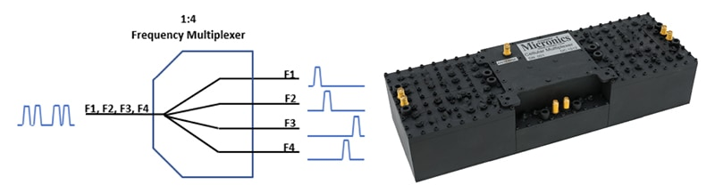 Technical sketch of a frequency multiplexer and six-way multiplexer