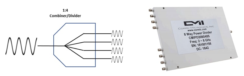 Technical sketch of a power combiner and eight way divider